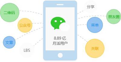 商户企业做微信小程序推广的多种方式