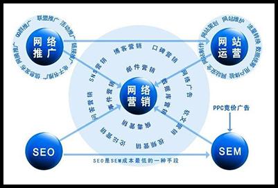 网络营销和网络推广的区别和联系