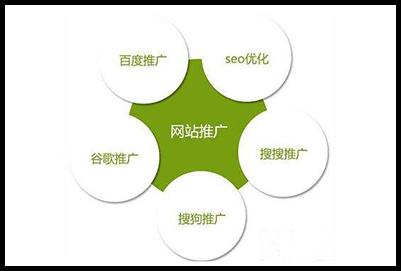 什么是网络推广?和网络营销的区别是什么?